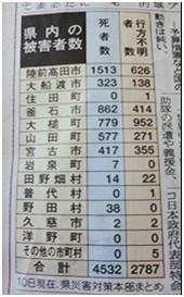 April Tohoku Letter (1).JPG