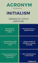 Difference-Between-Acronym-and-Initialism-infographic-623x1024.jpg